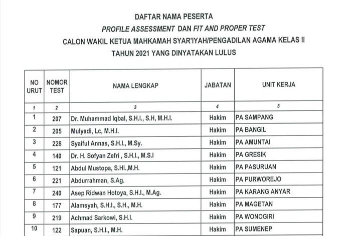 Alhamdulilah, Hakim PA Bangil Raih Juara II Tes Calon Wakil Ketua Pengadilan Agama Kelas II